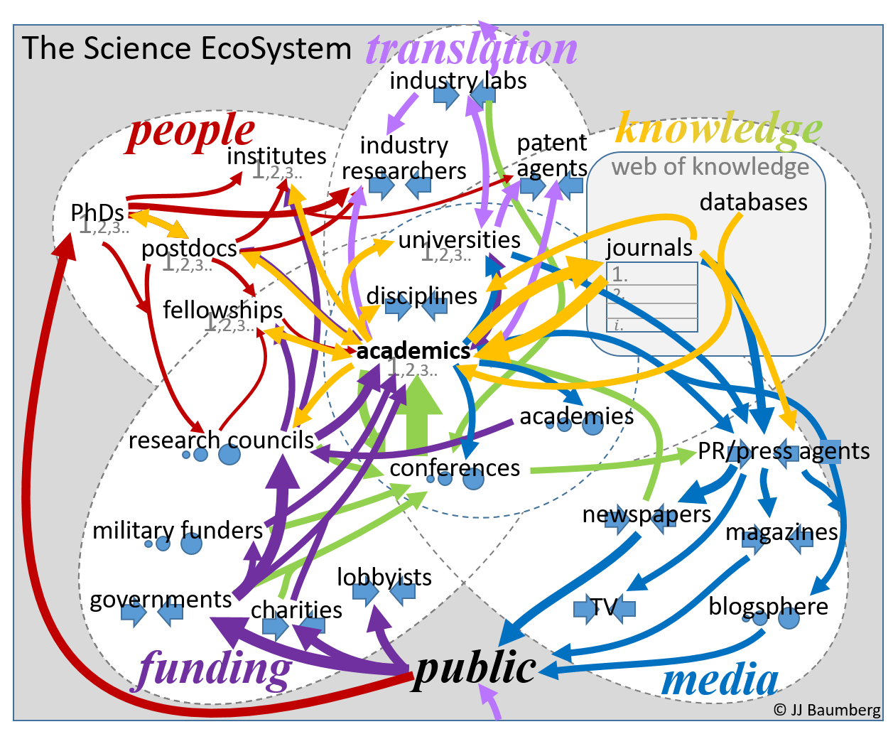Ch Ecosystem Map The Science Monster - I have a map